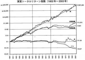 株式 投資 の 未来